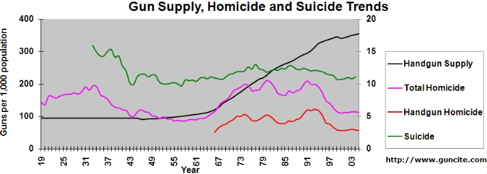 gun control:gun supply,gun homicide and suicide trends.